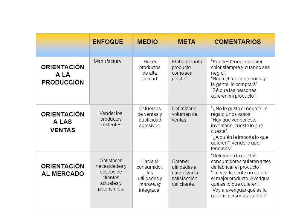 DIRECCIÓN COMERCIAL 2003 EVOLUCIÓN DE MERCADOTECNIA Orientación a la Producción Orientación a la Producción Orientación a las Ventas Orientación a las