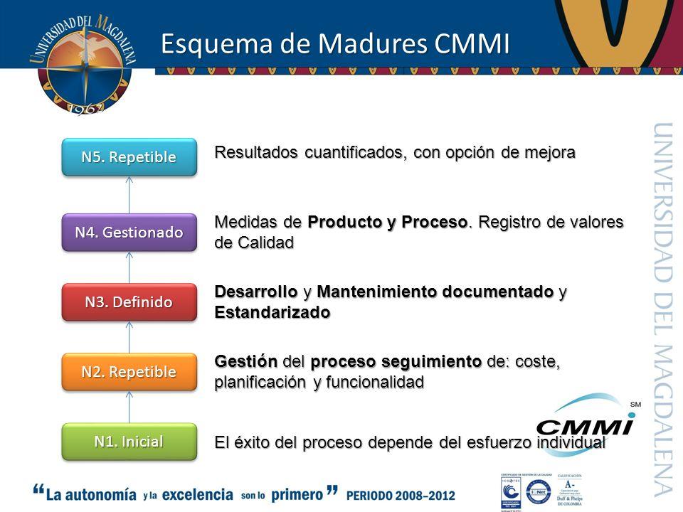 Esquema de Madures CMMI N1. Inicial N2. Repetible N3. Definido N4. Gestionado N5. Repetible El éxito del proceso depende del esfuerzo individual Gesti