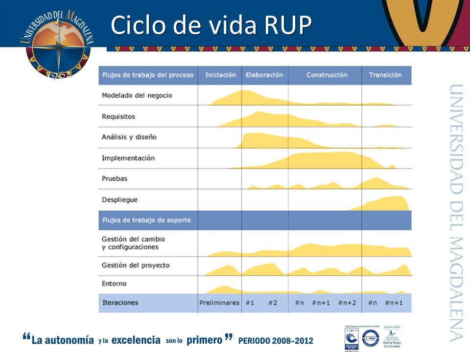 Ciclo de vida RUP