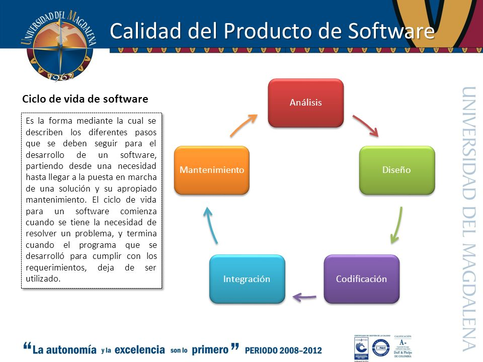 Calidad del Producto de Software Ciclo de vida de software AnálisisDiseñoCodificaciónIntegraciónMantenimiento Es la forma mediante la cual se describe