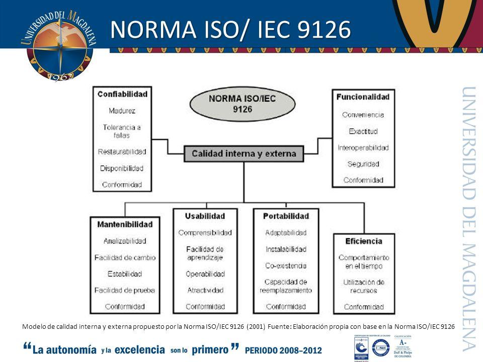 NORMA ISO/ IEC 9126 Modelo de calidad interna y externa propuesto por la Norma ISO/IEC 9126 (2001) Fuente: Elaboración propia con base en la Norma ISO