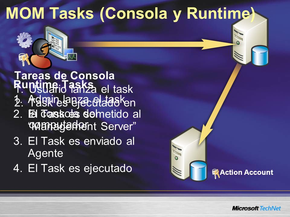 Runtime Tasks 1.Admin lanza el task 2.El Task es sometido al Management Server 3.El Task es enviado al Agente 4.El Task es ejecutado Tareas de Consola 1.Usuario lanza el task 2.Task es ejecutado en la consola del computador Action Account MOM Tasks (Consola y Runtime)