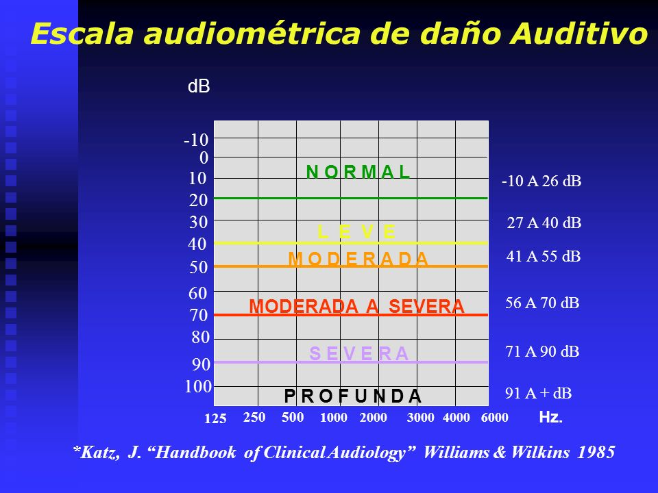 0 10 40 60 90 250 500 1000 200030004000 Hz. dB Escala audiométrica de daño Auditivo *Katz, J. Handbook of Clinical Audiology Williams & Wilkins 1985 -
