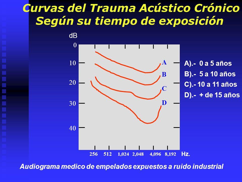 12525050010002000 4000 800 0 30006000 -10 0 10 20 30 40 50 60 70 80 90 10 0 AREA CONDUCTIVA AREA NEUROSENSORIAL Primera Etapa 1° Etapa de Instalación.- Es una perturbación temporal del umbral auditivo, esta es reversible y asintomático.