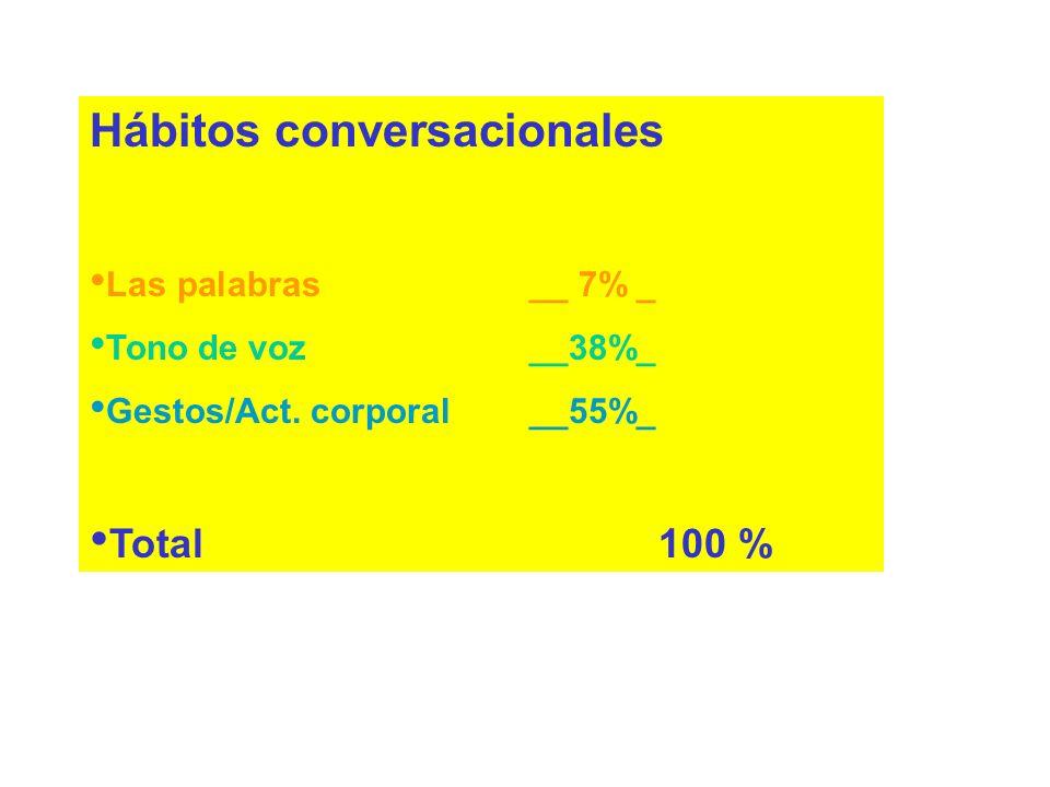 Hábitos conversacionales Las palabras ______ Tono de voz ______ Gestos/Actitud corporal ______ Total 100 %