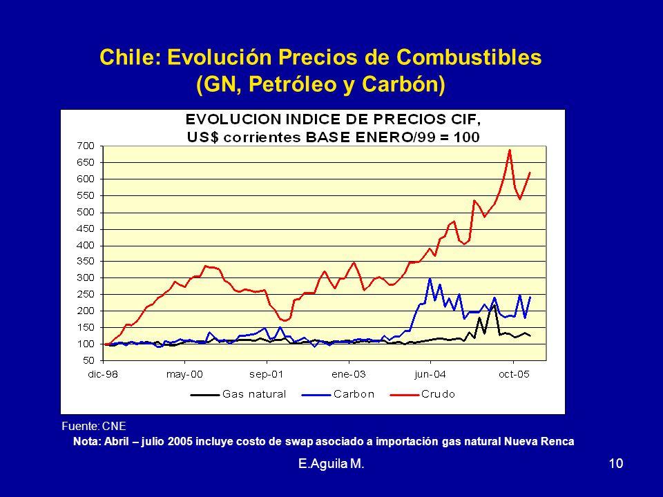 E.Aguila M.10 Chile: Evolución Precios de Combustibles (GN, Petróleo y Carbón) Fuente: CNE Nota: Abril – julio 2005 incluye costo de swap asociado a i