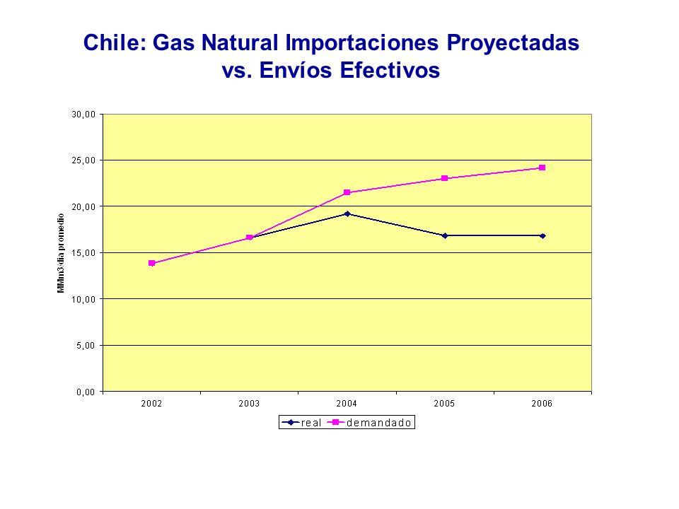 E.Aguila M.13 Chile: Gas Natural Importaciones Proyectadas vs. Envíos Efectivos Fuente: CNE Nota: Envío real para el año 2006 es estimado