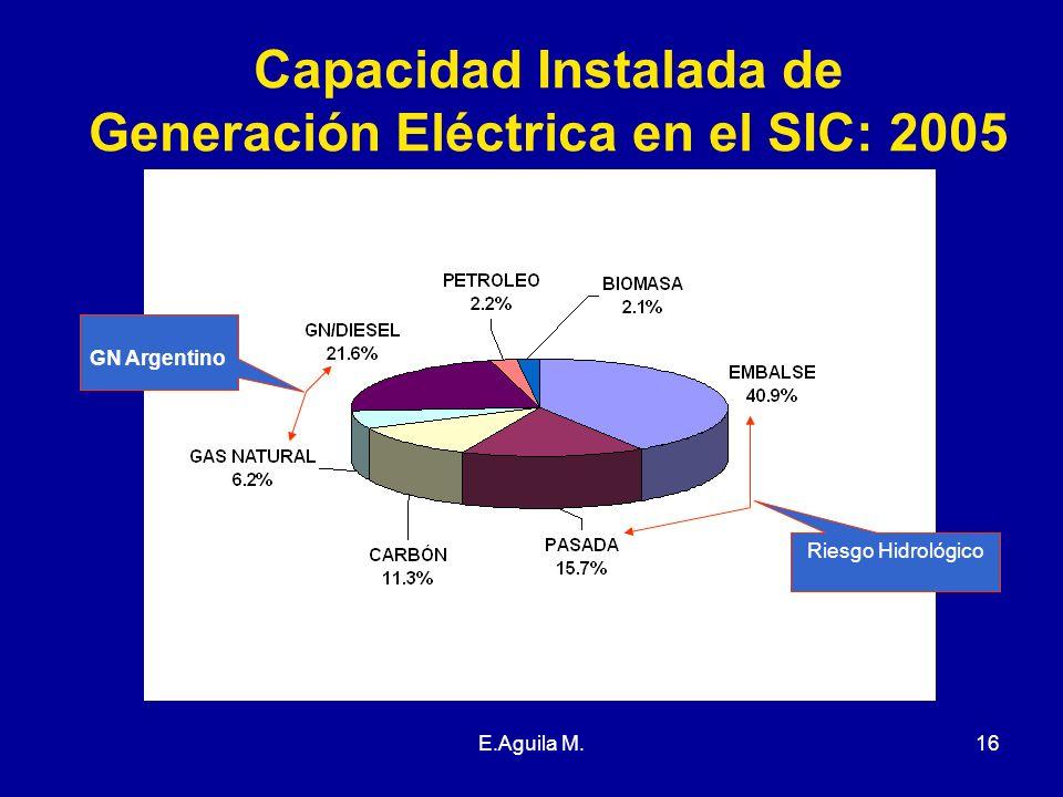 E.Aguila M.16 Capacidad Instalada de Generación Eléctrica en el SIC: 2005 Fuente: CNE GN Argentino Riesgo Hidrológico