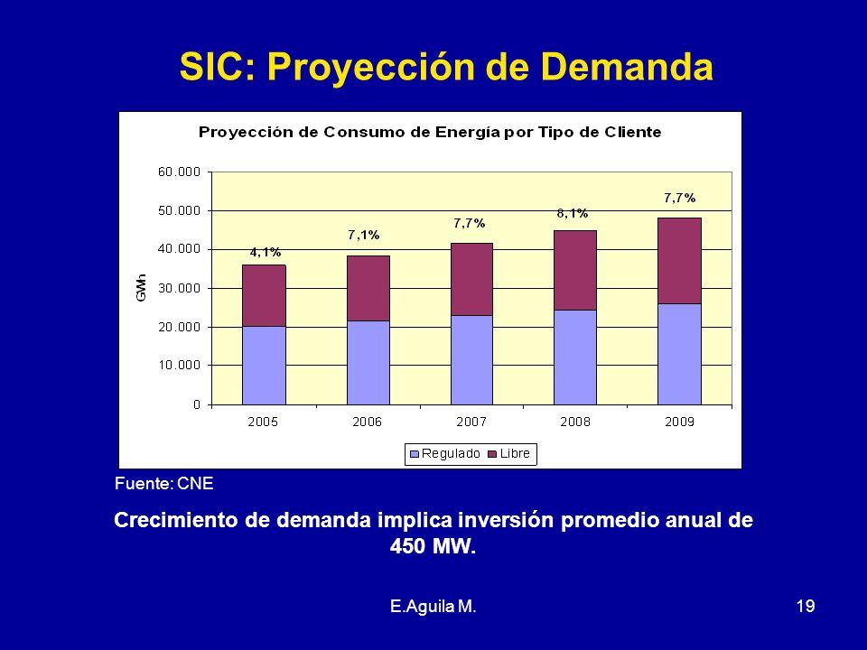 E.Aguila M.19 SIC: Proyección de Demanda Fuente: CNE Crecimiento de demanda implica inversión promedio anual de 450 MW.