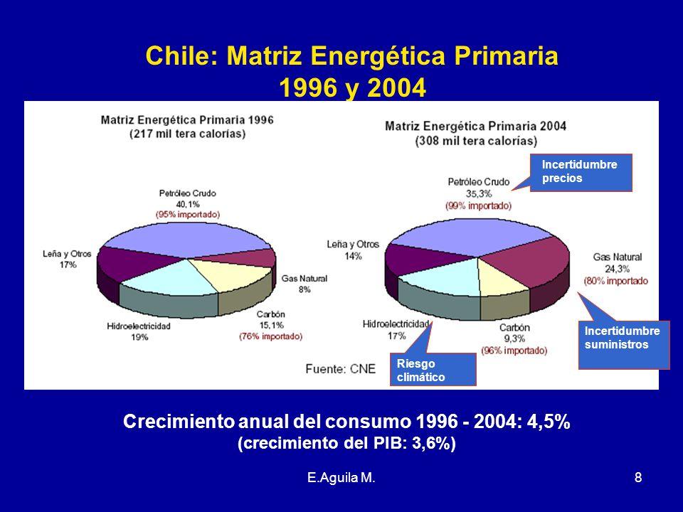 E.Aguila M.8 Chile: Matriz Energética Primaria 1996 y 2004 Crecimiento anual del consumo 1996 - 2004: 4,5% (crecimiento del PIB: 3,6%) Incertidumbre p