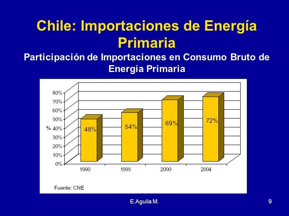 E.Aguila M.9 Chile: Importaciones de Energía Primaria Participación de Importaciones en Consumo Bruto de Energía Primaria