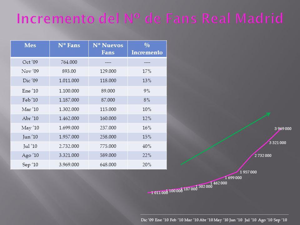 MesNº FansNº Nuevos Fans % Incremento Oct 09764.000---- Nov 09893.00129.00017% Dic 091.011.000118.00013% Ene 101.100.00089.0009% Feb 101.187.00087.000