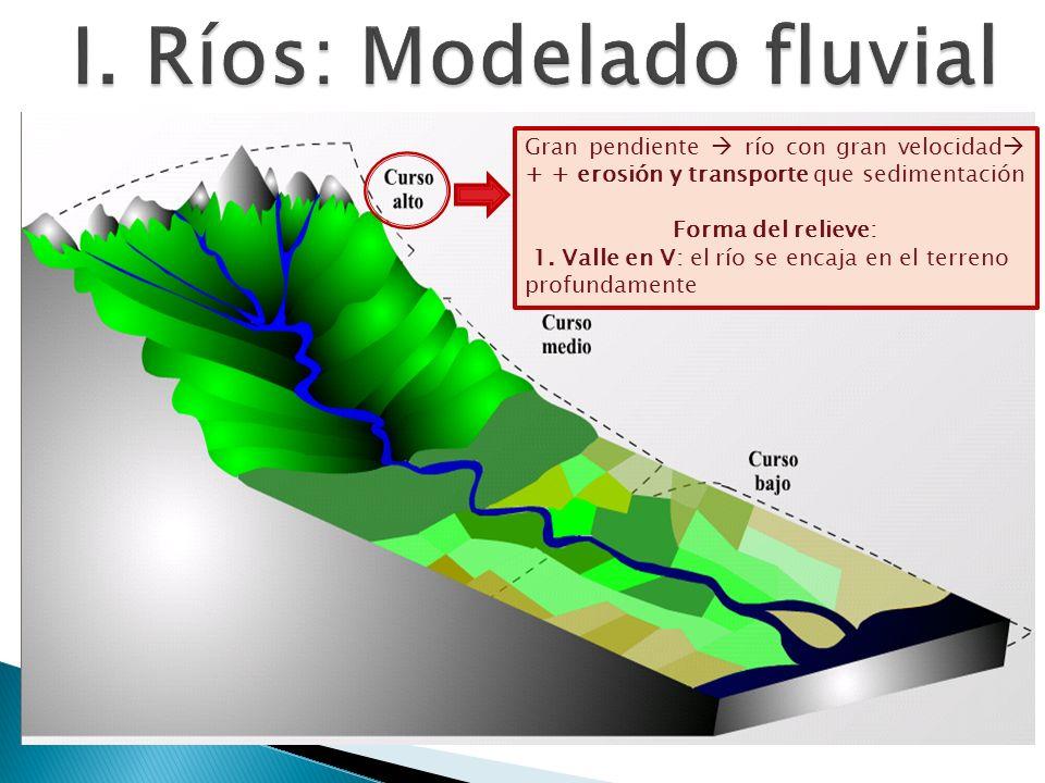 Gran pendiente río con gran velocidad + + erosión y transporte que sedimentación Forma del relieve: 1. Valle en V: el río se encaja en el terreno prof