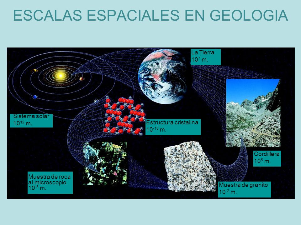 Sistema solar 10 12 m. La Tierra 10 7 m. Estructura cristalina 10 -10 m. Cordillera 10 5 m. Muestra de granito 10 -2 m. Muestra de roca al microscopio