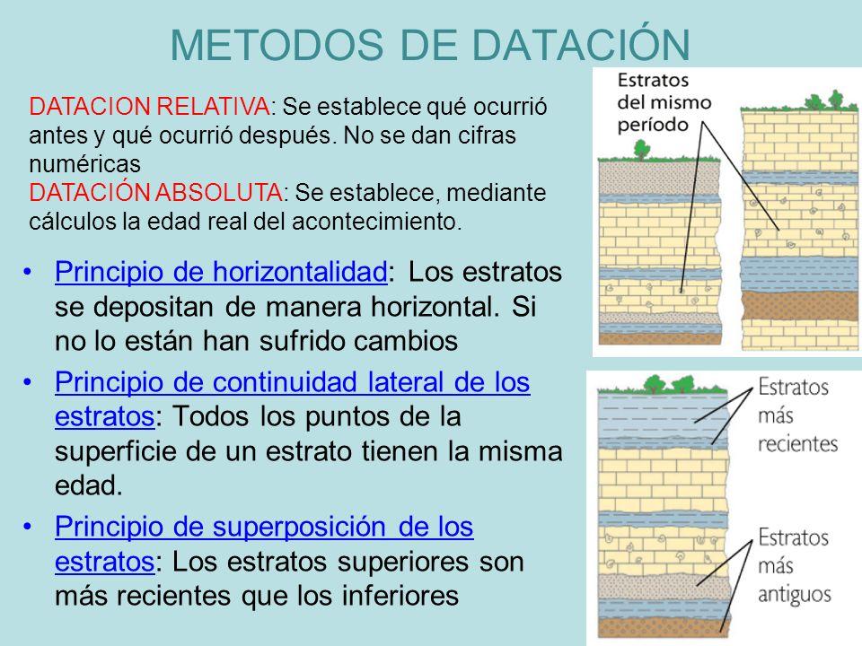 Principio de horizontalidad: Los estratos se depositan de manera horizontal. Si no lo están han sufrido cambios Principio de continuidad lateral de lo