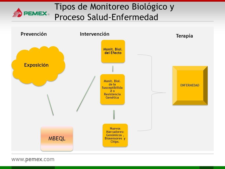 Tipos de Monitoreo Biológico y Proceso Salud-Enfermedad Exposición MBEQL Monit. Biol. del Efecto Monit. Biol. de la Susceptibilida d o Resistencia Gen