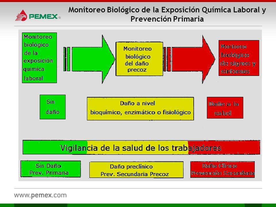 Monitoreo Biológico de la Exposición Química Laboral y Prevención Primaria