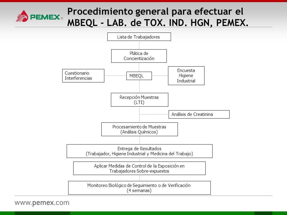Procedimiento general para efectuar el MBEQL - LAB. de TOX. IND. HGN, PEMEX. Lista de Trabajadores Plática de Concientización Encuesta Higiene Industr