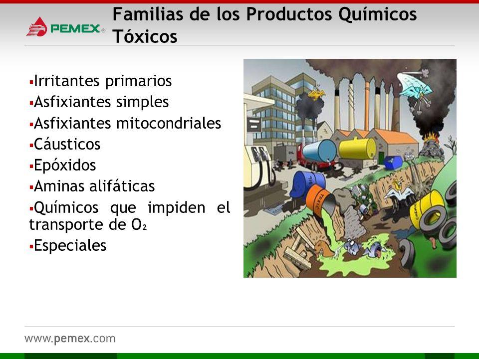 Familias de los Productos Químicos Tóxicos Irritantes primarios Asfixiantes simples Asfixiantes mitocondriales Cáusticos Epóxidos Aminas alifáticas Qu