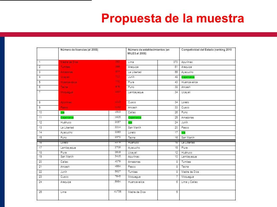 Propuesta de la muestra Número de licencias (al 2008) Número de establecimientos (en MILES al 2008) Competividad del Estado (ranking 2010 1Madre de Di