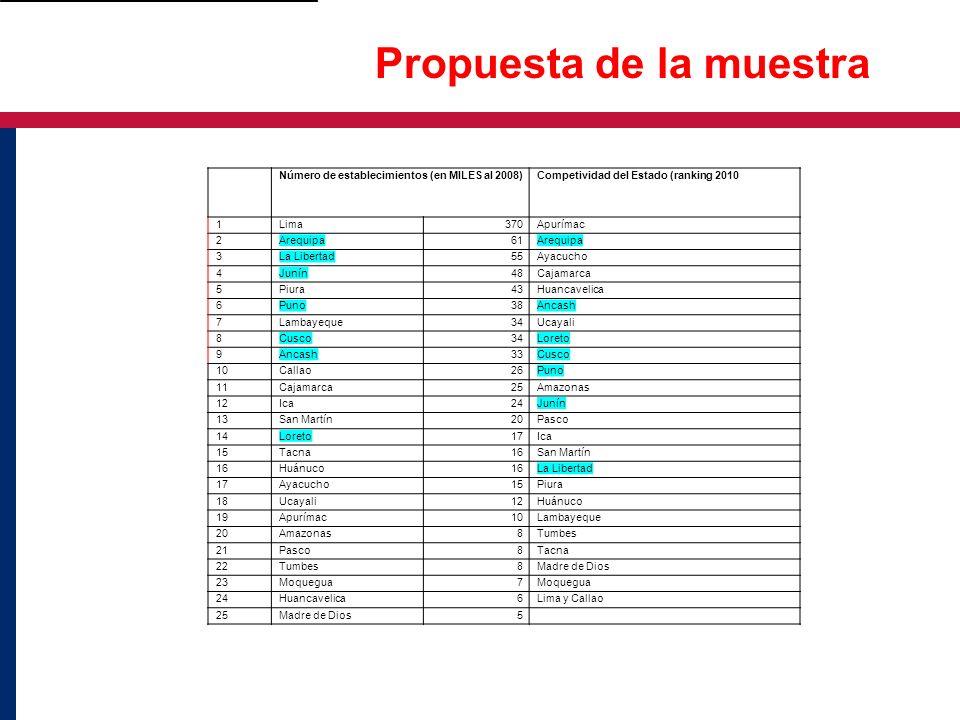Propuesta de la muestra Número de establecimientos (en MILES al 2008) Competividad del Estado (ranking 2010 1Lima370Apurímac 2Arequipa61Arequipa 3La L