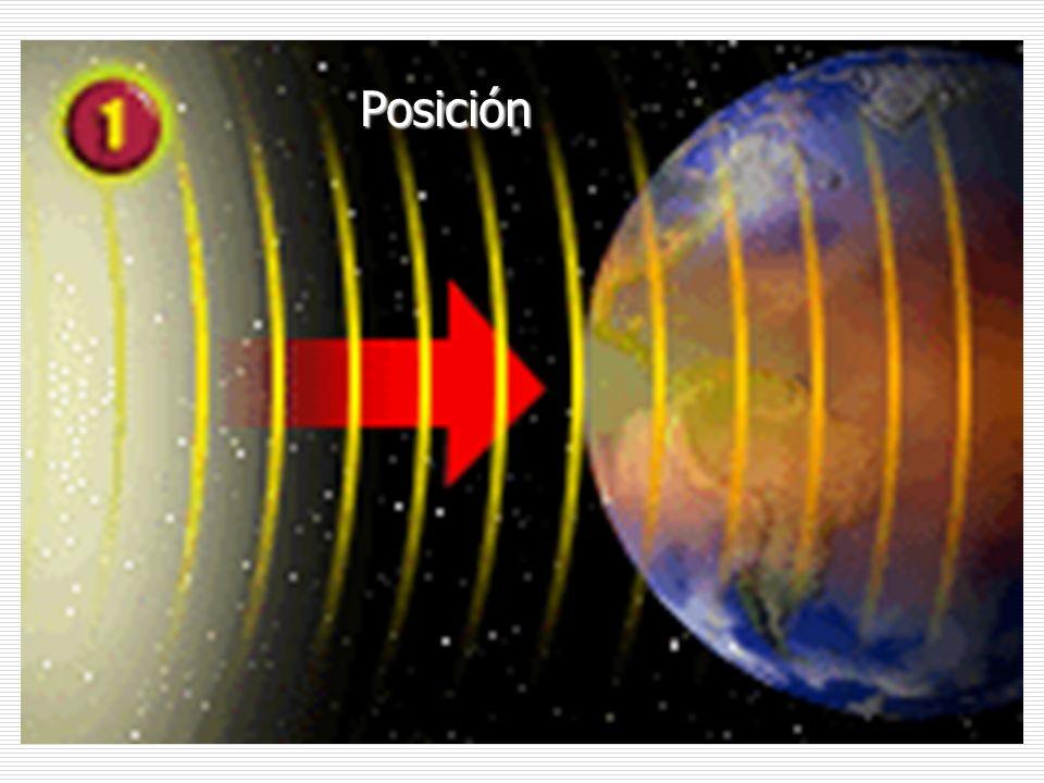 Precesión y Nutación Los equinoccios no son fijos porque el plano del ecuador gira en relación al plano de la eclíptica; completa un giro cada 25.868 años.