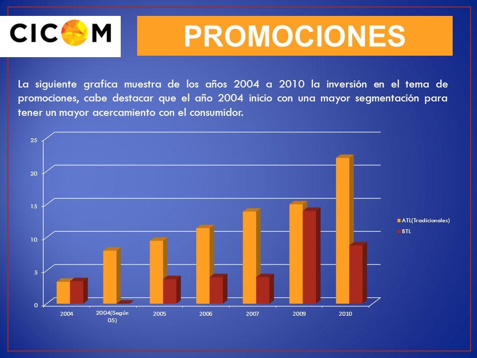 PROMOCIONES La siguiente grafica muestra de los años 2004 a 2010 la inversión en el tema de promociones, cabe destacar que el año 2004 inicio con una