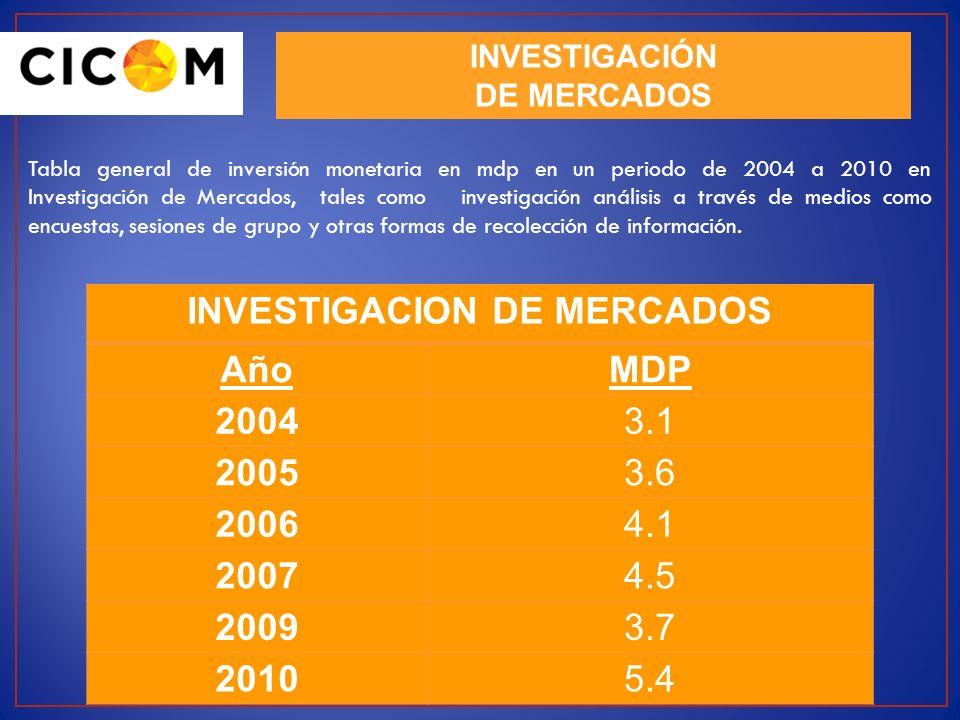 INVESTIGACIÓN DE MERCADOS Tabla general de inversión monetaria en mdp en un periodo de 2004 a 2010 en Investigación de Mercados, tales como investigac
