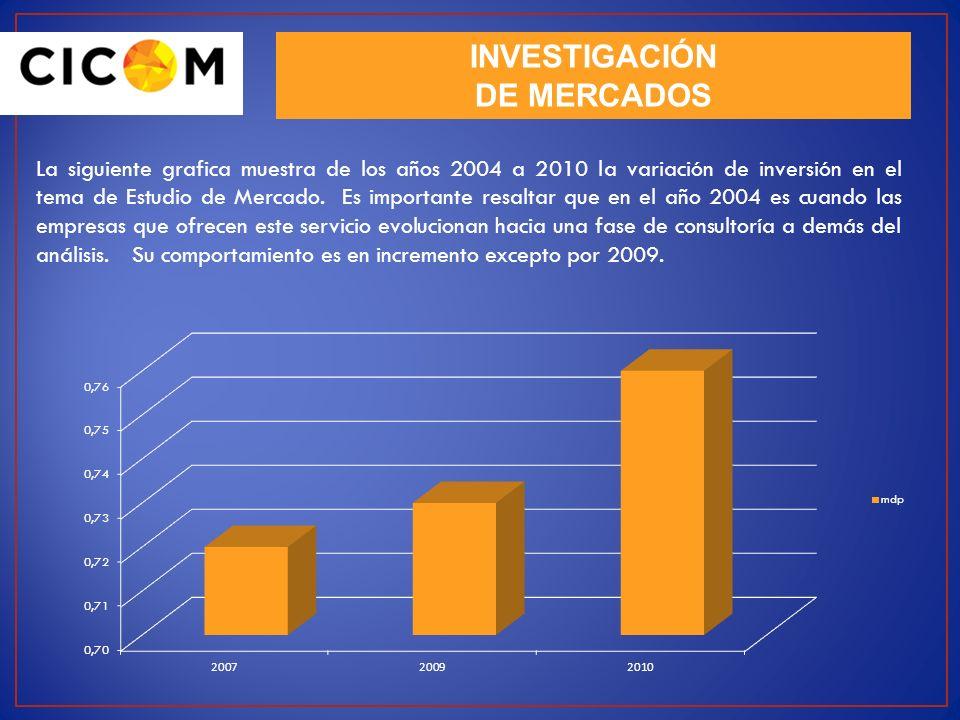 La siguiente grafica muestra de los años 2004 a 2010 la variación de inversión en el tema de Estudio de Mercado. Es importante resaltar que en el año