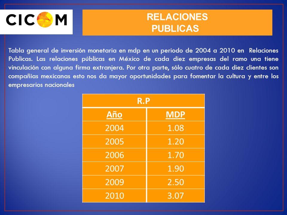 RELACIONES PUBLICAS Tabla general de inversión monetaria en mdp en un periodo de 2004 a 2010 en Relaciones Publicas. Las relaciones públicas en México