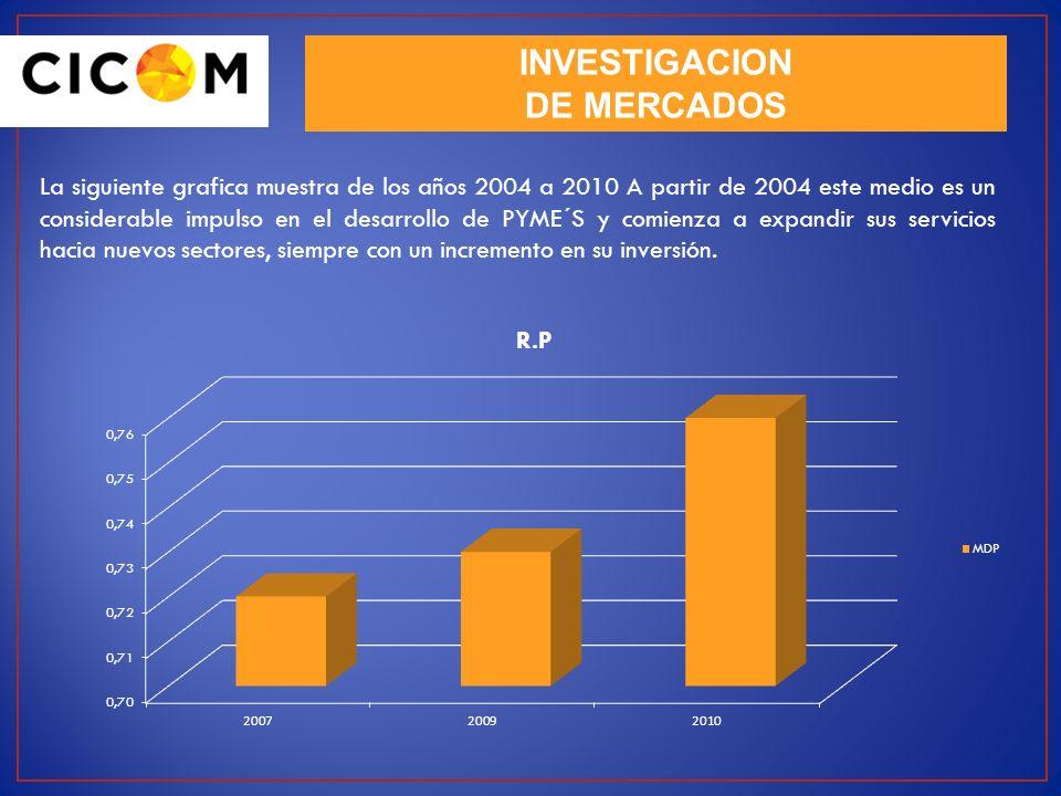 La siguiente grafica muestra de los años 2004 a 2010 A partir de 2004 este medio es un considerable impulso en el desarrollo de PYME´S y comienza a ex