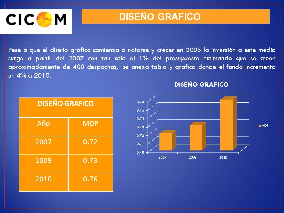DISEÑO GRAFICO Pese a que el diseño grafico comienza a notarse y crecer en 2005 la inversión a este medio surge a partir del 2007 con tan solo el 1% d