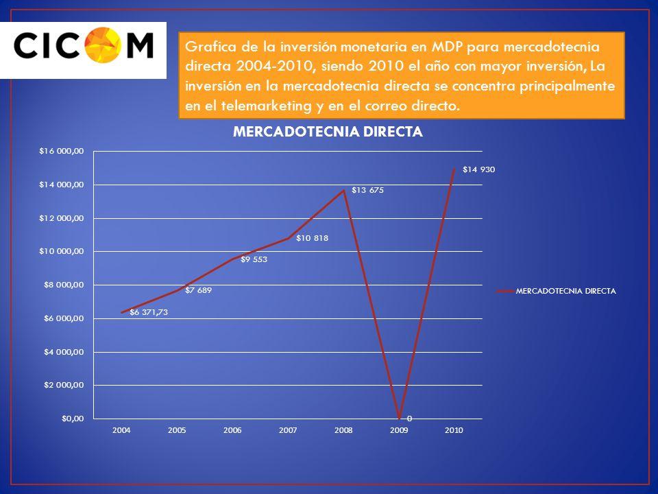Grafica de la inversión monetaria en MDP para mercadotecnia directa 2004-2010, siendo 2010 el año con mayor inversión, La inversión en la mercadotecni