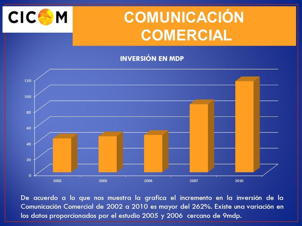 COMUNICACIÓN COMERCIAL De acuerdo a lo que nos muestra la grafica el incremento en la inversión de la Comunicación Comercial de 2002 a 2010 es mayor d