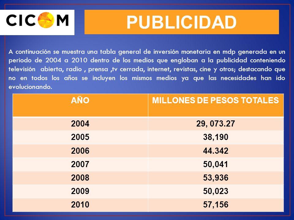 PUBLICIDAD A continuación se muestra una tabla general de inversión monetaria en mdp generada en un periodo de 2004 a 2010 dentro de los medios que en