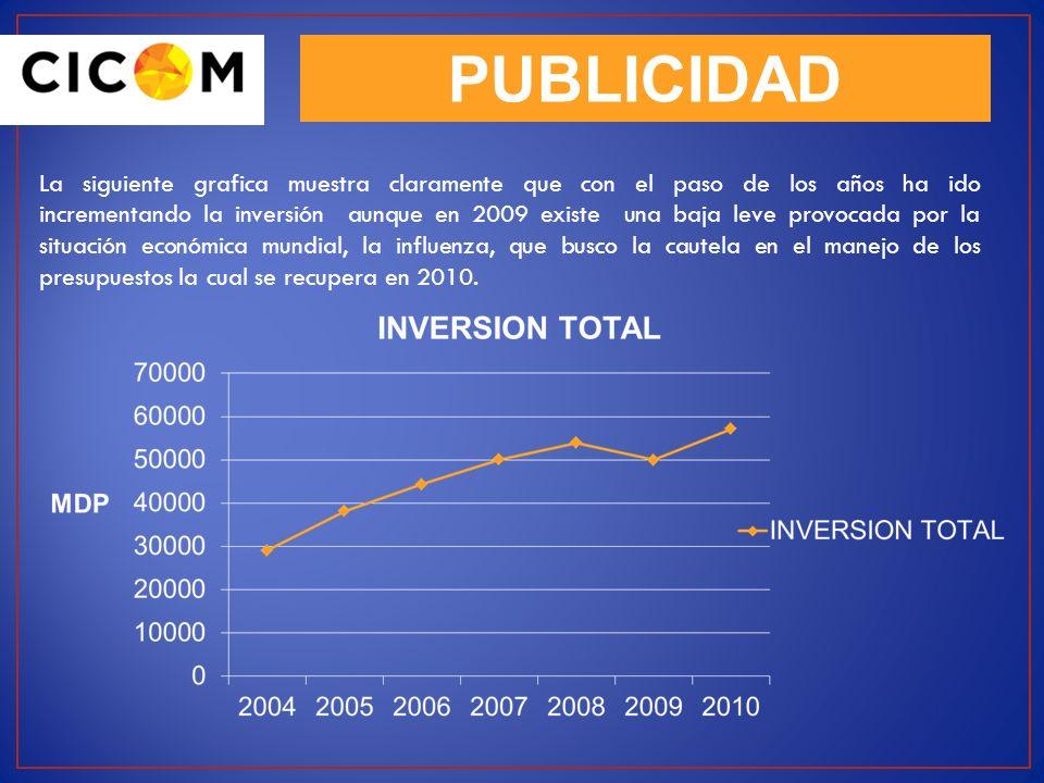 PUBLICIDAD La siguiente grafica muestra claramente que con el paso de los años ha ido incrementando la inversión aunque en 2009 existe una baja leve p