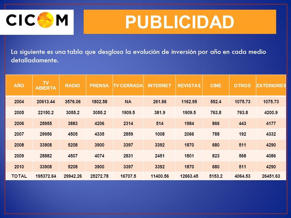 PUBLICIDAD La siguiente es una tabla que desglosa la evolución de inversión por año en cada medio detalladamente. AÑO TV ABIERTA RADIOPRENSATV CERRADA