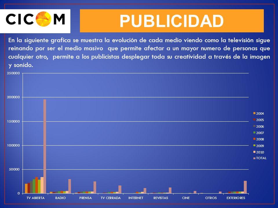 PUBLICIDAD La siguiente es una tabla de porcentajes que detalla la inversión por año en cada medio durante el periodo comprendido entre 2004 a 2010 AÑO TV ABIERTA % RADIO %PRENSA %TV CERRADA %INTERNET %REVISTAS %CINE %OTROS %EXTERIORES % 200410.5511.947.13NA2.309.1810.7226.474.07 200511.3410.2012.0911.433.3515.0814.8218.7915.88 200613.2812.9716.6413.854.5115.6716.8110.9015.79 200715.3315.0517.1517.118.8416.3115.294.7216.38 200817.3617.3915.4320.3329.7514.7713.2012.5716.22 200914.7815.0516.1216.9421.5014.2215.9713.9715.45 201017.3617.3915.4320.3329.7514.7713.2012.5716.22