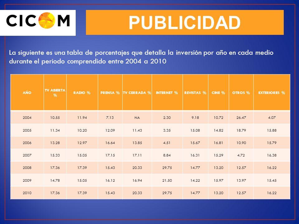 PUBLICIDAD La siguiente es una tabla de porcentajes que detalla la inversión por año en cada medio durante el periodo comprendido entre 2004 a 2010 AÑ
