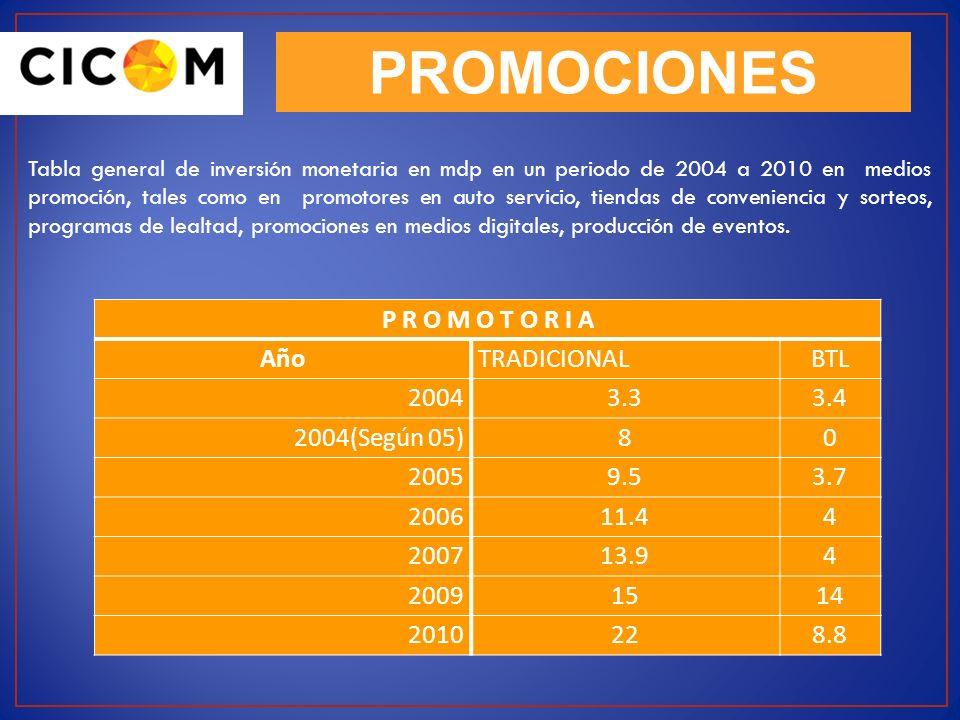 PROMOCIONES Tabla general de inversión monetaria en mdp en un periodo de 2004 a 2010 en medios promoción, tales como en promotores en auto servicio, t