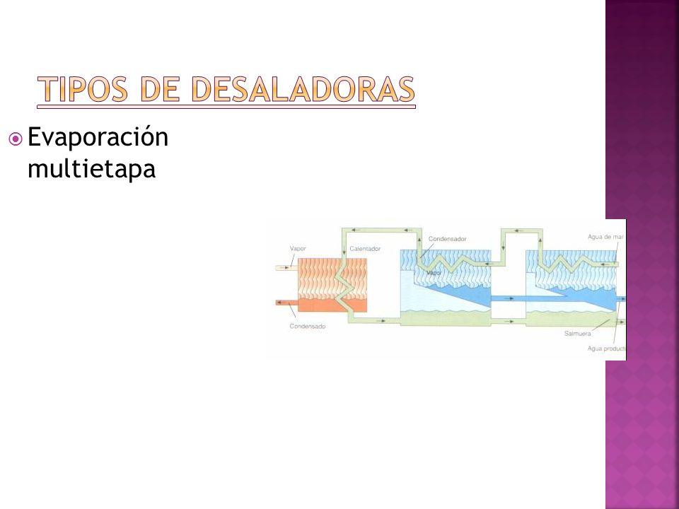 Compresión por vapor
