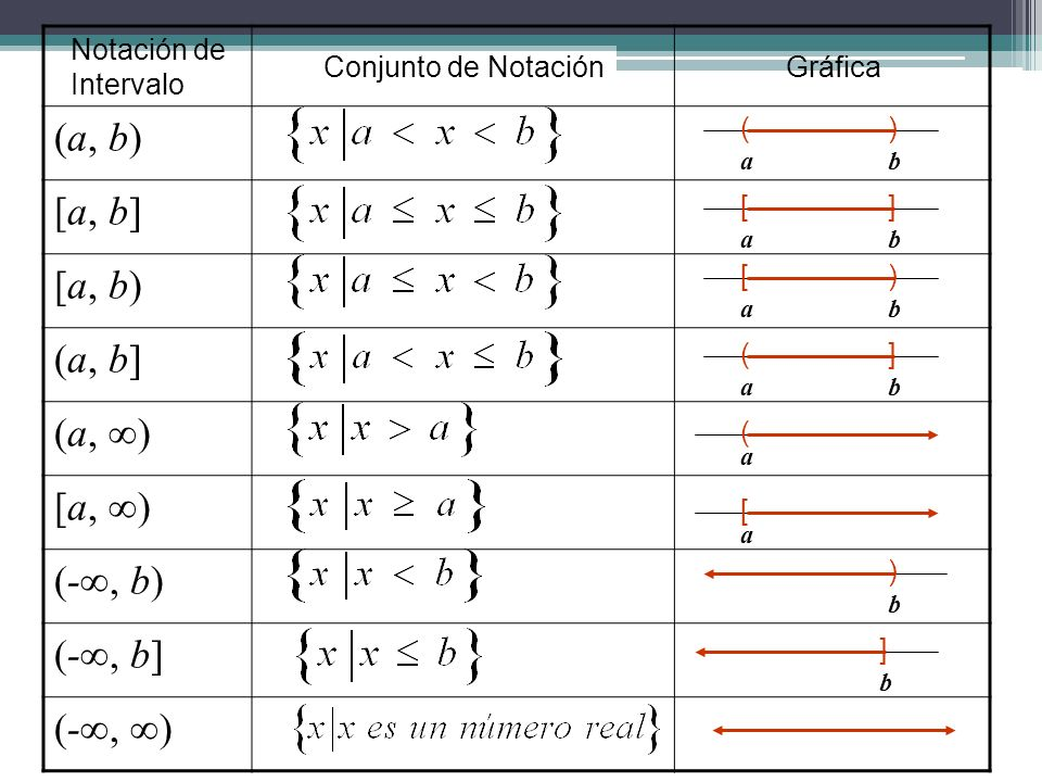 Notación de Intervalo Conjunto de NotaciónGráfica (a, b) [a, b] [a, b) (a, b] (a, ) [a, ) (-, b) (-, b] (-, ) () ab [] ab [) ab (] ab ( a [ a ) b ] b