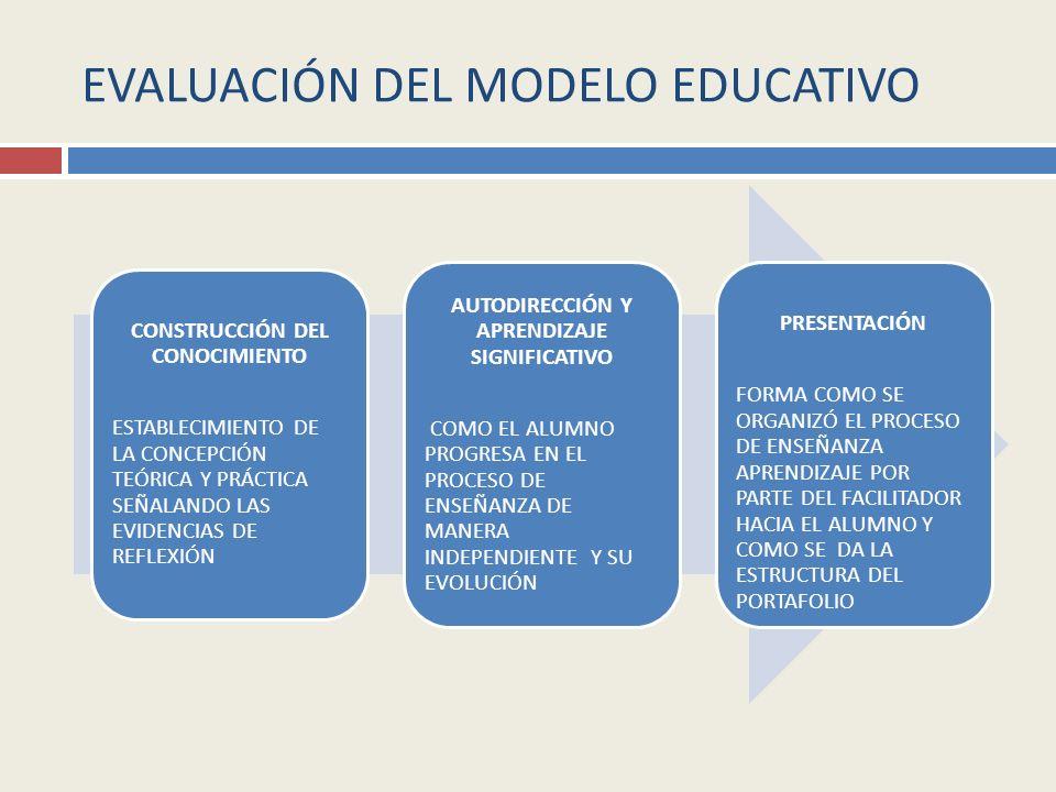 EVALUACIÓN DEL MODELO EDUCATIVO CONSTRUCCIÓN DEL CONOCIMIENTO ESTABLECIMIENTO DE LA CONCEPCIÓN TEÓRICA Y PRÁCTICA SEÑALANDO LAS EVIDENCIAS DE REFLEXIÓN AUTODIRECCIÓN Y APRENDIZAJE SIGNIFICATIVO COMO EL ALUMNO PROGRESA EN EL PROCESO DE ENSEÑANZA DE MANERA INDEPENDIENTE Y SU EVOLUCIÓN PRESENTACIÓN FORMA COMO SE ORGANIZÓ EL PROCESO DE ENSEÑANZA APRENDIZAJE POR PARTE DEL FACILITADOR HACIA EL ALUMNO Y COMO SE DA LA ESTRUCTURA DEL PORTAFOLIO
