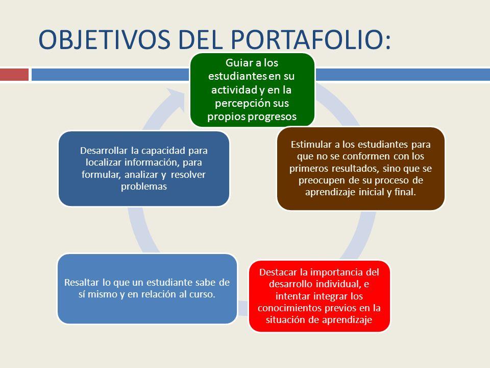 EL CONTROL Y SEGUIMIENTO DEL PORTAFOLIO PERMITIRÁ Ofrece información amplia sobre el aprendizaje El alumno al desarrollar esta estrategia proyecta la diversidad de aprendizajes que ha interiorizado.
