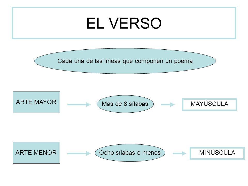 EL VERSO Cada una de las líneas que componen un poema ARTE MAYOR ARTE MENOR Más de 8 sílabas Ocho sílabas o menos MAYÚSCULA MINÚSCULA