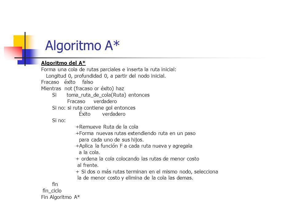 Algoritmo del A* Forma una cola de rutas parciales e inserta la ruta inicial: Longitud 0, profundidad 0, a partir del nodo inicial. Fracaso éxito fals