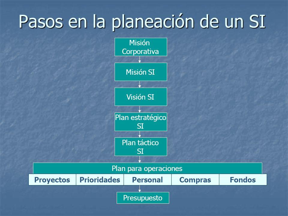 Pasos en la planeación de un SI Misión Corporativa Misión SI Visión SI Plan estratégico SI Plan táctico SI Plan para operaciones ProyectosPrioridadesP