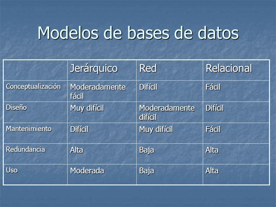 Modelos de bases de datos JerárquicoRedRelacional Conceptualización Moderadamente fácil DifícilFácil Diseño Muy difícil Moderadamente difícil Difícil