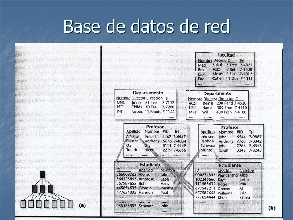 Base de datos de red