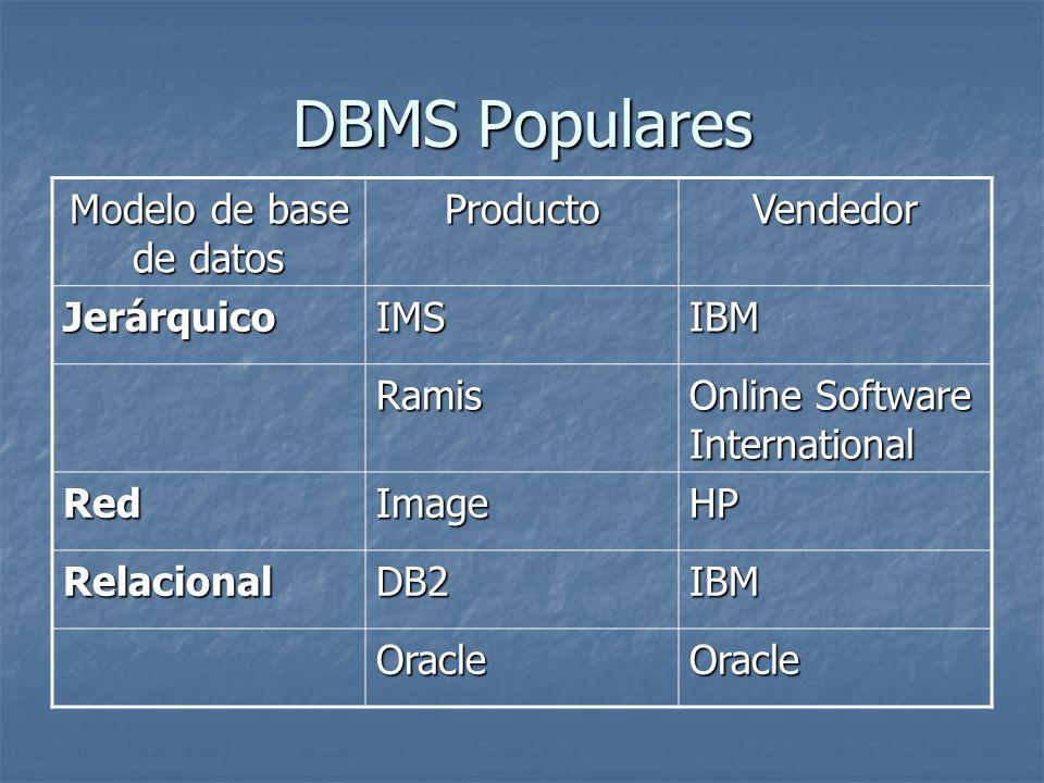 DBMS Populares Modelo de base de datos ProductoVendedor JerárquicoIMSIBM Ramis Online Software International RedImageHP RelacionalDB2IBM OracleOracle